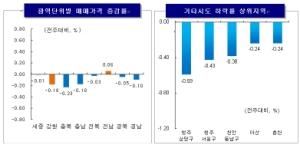 서울 아파트값 9주째 상승폭 감소
