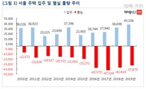 서울 멸실주택 확 줄자 입주 물량 순증가