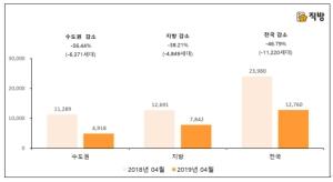 4월 아파트 입주물량 '뚝'…전국 1만2760가구 집들이