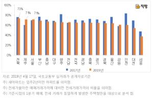 전국 새아파트 전세가율 65%대로 낮아져