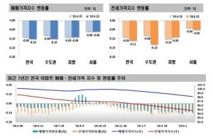 맥 풀린 주택시장…서울 매매가 24주 연속 하락세