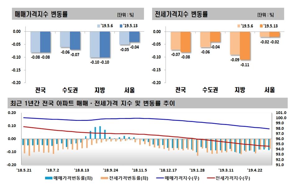 매매ㆍ전세가 동반 하락…서울 매매가는 하락폭 줄어