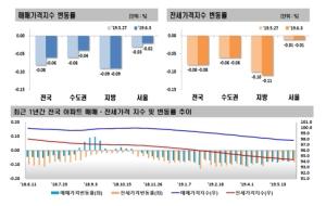 서울 아파트 매매가 30주 연속 하락…낙폭은 줄어