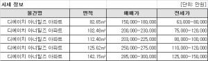 디에이치 아너힐즈, 대한민국 대표아파트 공모전 대상수상