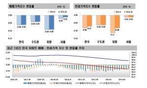 서울 강남 34주만에 상승세 전환…집값 바닥 찍었나