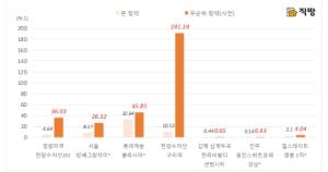 본 청약보다 높은 무순위 청약경쟁률…분양시장 '줍줍이' 열풍