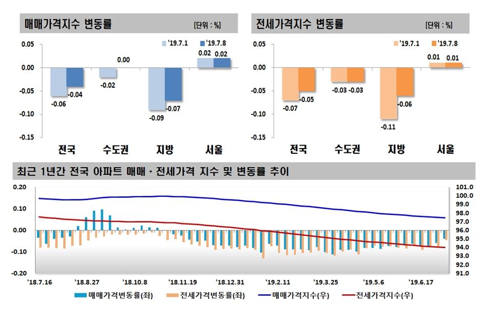 분양가상한제 압박에도 서울 아파트값 2주 연속 상승