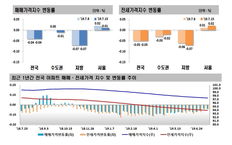분양가상한제 약발?…서울 아파트값 상승세 주춤