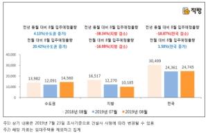 다음달 전국 2만4745가구 입주…작년보다 19% 줄어