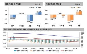 저평가 단지 수요 등 영향 서울 아파트값 상승폭 확대