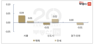 분양가상한제 '임박' 서울 아파트값 상승세 주춤