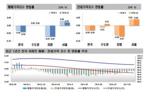 분양가 상한제, 재건축 직격…서울 아파트값 상승폭 ↓