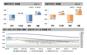 상한제 '충격' 강남 재건축 하락…서울 매매가 상승폭 유지