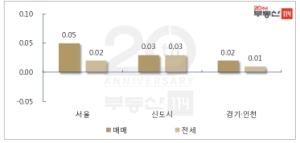 상한제 적용시점 '혼란' 서울 재건축 3주 만에 반등