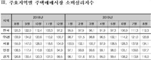 분양가상한제 영향에…서울 주택매매 심리지수 넉달만에 하락