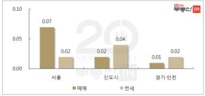 분양가 상한제의 역습?…서울 재건축 0.21% 상승