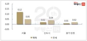 들썩이는 서울 재건축…1주일새 2배 껑충