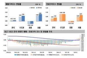 상승폭 커진 서울 아파트값…14주째 오름세