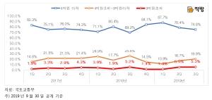 9억원 초과 고가 아파트 거래 비중 '역대 최고'