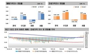 분양가 상한제 피로감?…서울 아파트값 상승세 주춤