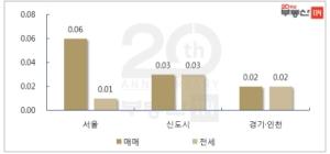 정부 합동단속 영향 서울 아파트값 상승세 '숨고르기'