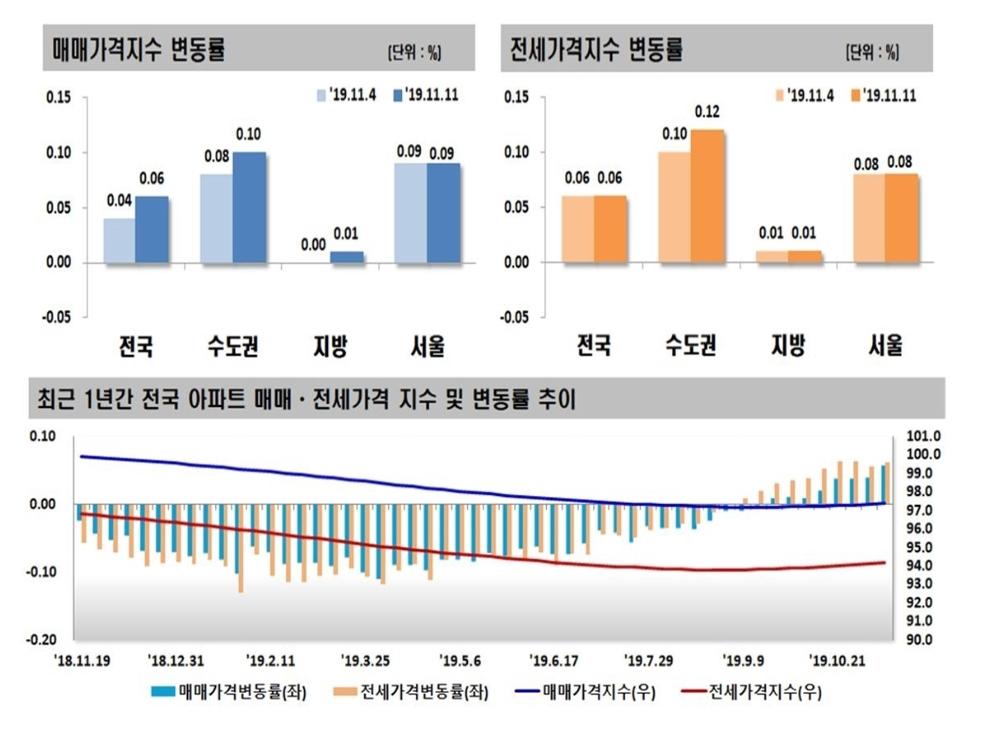 상한제 약발 안먹히나…서울 아파트값 20주째 상승