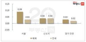 상한제 시행 공급 감소 우려…상승세 이어간 서울 아파트값