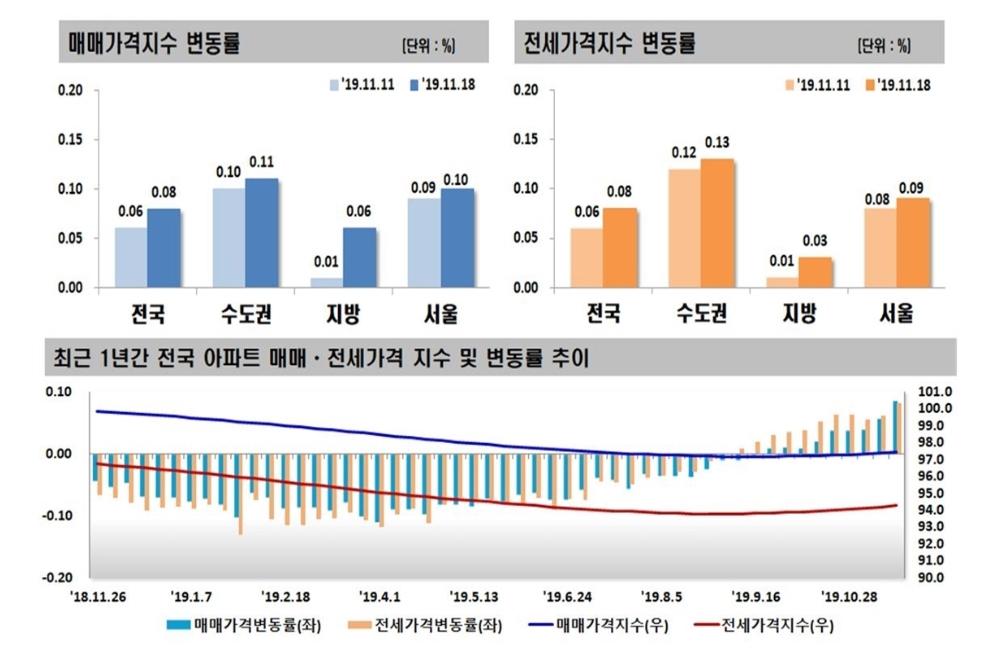 매물부족ㆍ저금리…거침없이 오르는 서울 아파트값