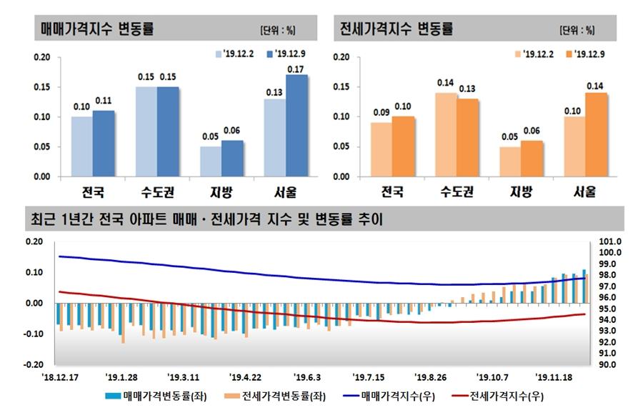 각종 규제 무용지물? 서울 아파트값 상승폭 더 커졌다