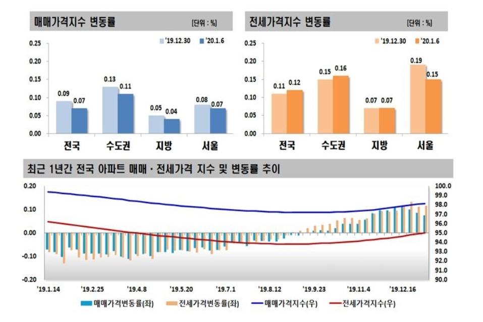 12ㆍ16 대책 약발…서울 아파트값 3주째 상승폭↓