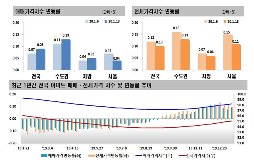 서울 아파트값 상승폭 4주째↓…서초구 30주만에 보합 전환