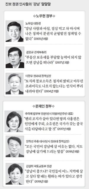 """""""하늘 두 쪽 나도 잡겠다"""" """"땅 소유권 국가가"""" 끝없는 강남 저격"""