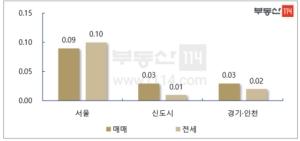 시퍼런 정부 서슬에…강남 재건축 18주만에 하락
