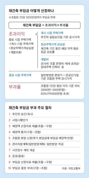 """""""강남 재건축부담금이 10억?"""" 공시가 현실화 또다른 후폭풍"""