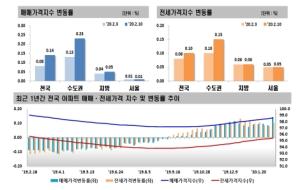 강남 3구 하락폭 확대…'풍선효과' 수원 2%대 폭등