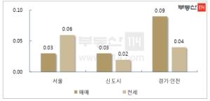 '매수 위축' 강남-'수요 유입' 비강남…서울 아파트 시장 양극화