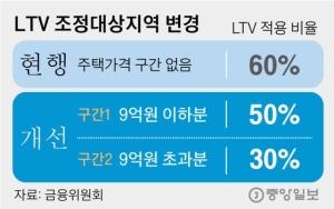 영통·광교 10억 집 담보대출 한도 6억→4억8000만원