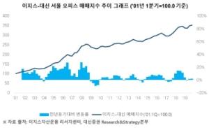 작년 4분기 서울 오피스 매매가 소폭 상승