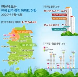 3∼5월 서울 아파트 1만423가구 입주…작년보다 3.3배로 늘어
