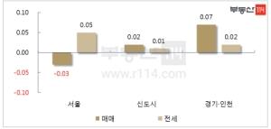 서울 재건축 아파트값 0.31% ↓…7년만에 최대폭 하락