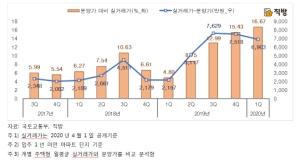 입주 1년 미만 아파트 매매가, 분양가보다 6903만원↑