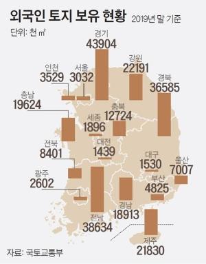 중국인 보유 제주도 땅 면적 3년 만에 감소