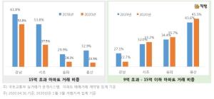 '강력 규제' 강남 3구ㆍ용산 고가주택 거래비중 급감