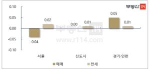 강남권 급매물 일부 소화…서울 아파트값 하락폭↓