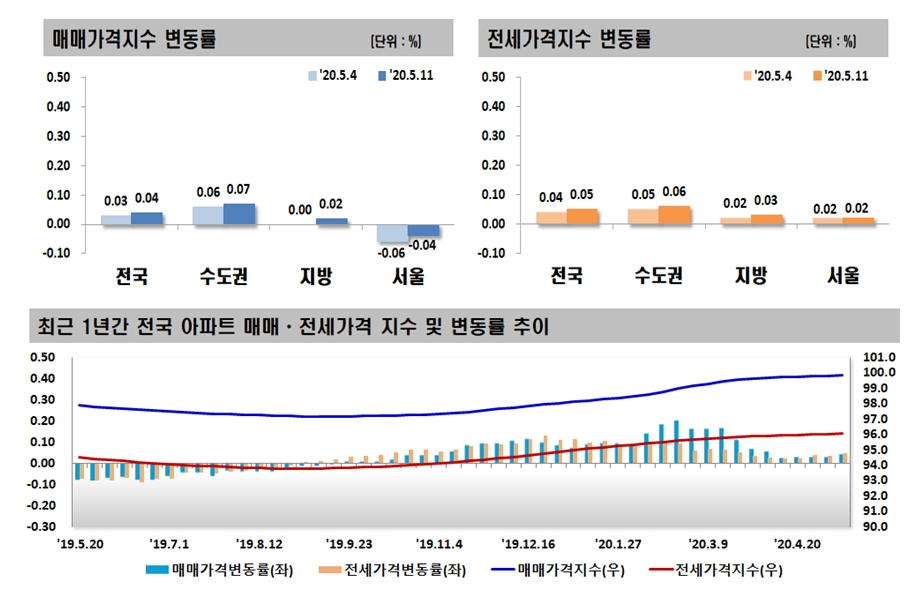 도봉ㆍ강북 10개월만에 하락…서울 아파트값 7주째↓