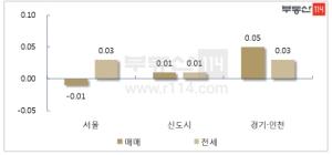 서초 보합 전환…서울 아파트값 하락세 둔화