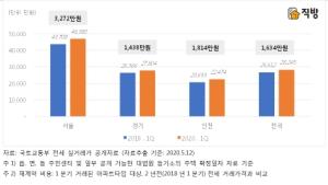 올 1분기 서울 아파트 전세 재계약 비용 2년전보다 3272만원 ↑