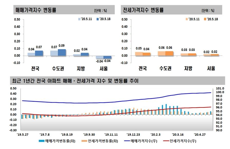 급매 소진 후 관망세…서울 아파트값 8주 연속 하락
