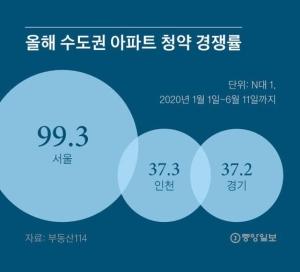 서울 살려면 무주택 12년, 통장 13년…3040 우는 가점컷 61점