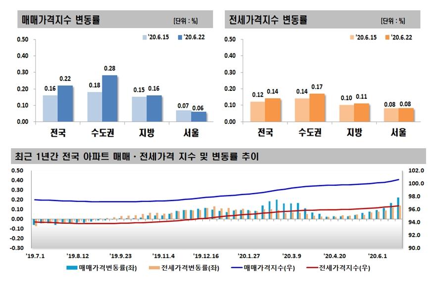 6ㆍ17 대책 약발 아직?…인천ㆍ경기 상승폭 확대